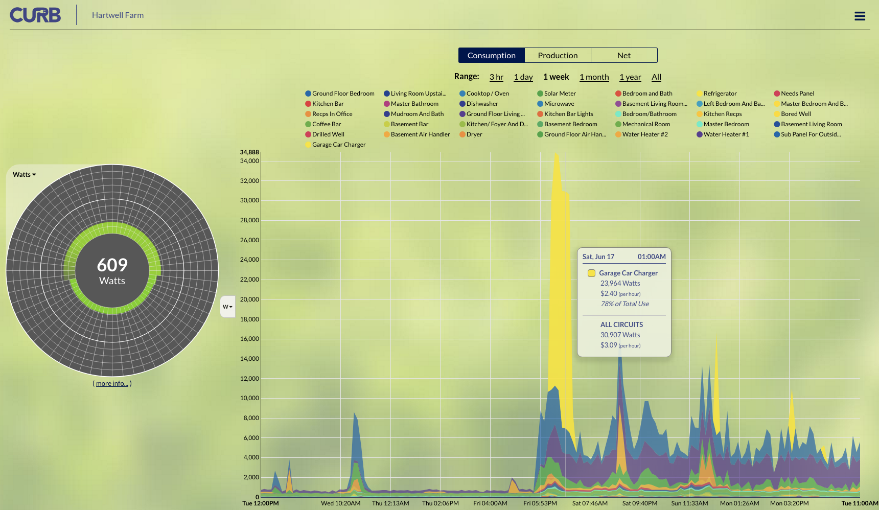 power consumption graph by CURB mapping solar energy use