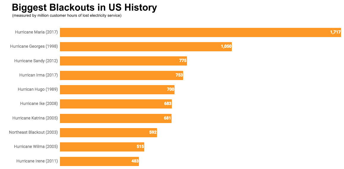 Biggest Blackouts in US History