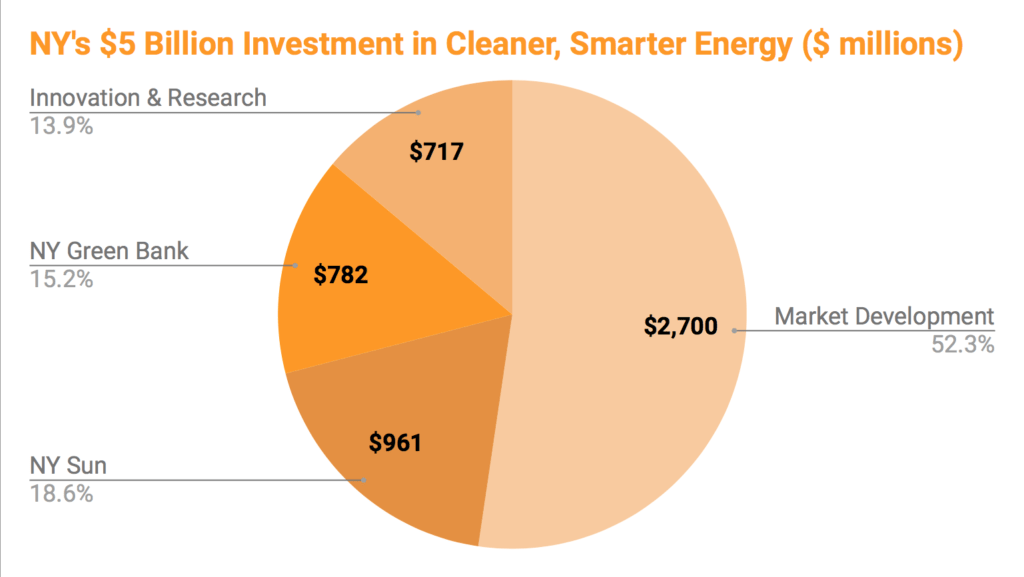 A breakdown of New York's Five Billion Dollar investment in clean energy
