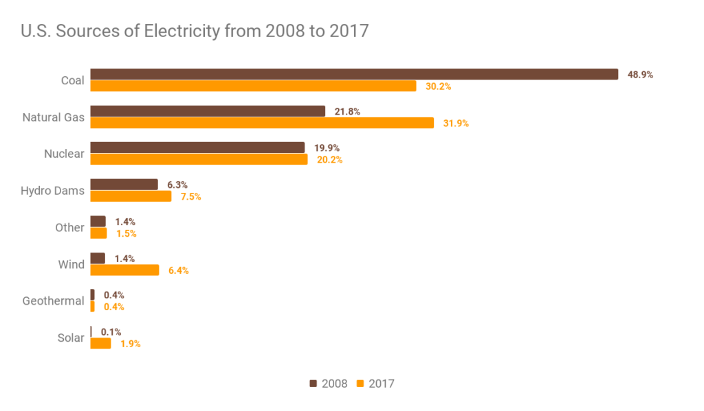 US Sources of Electricity from 2008 to 2017