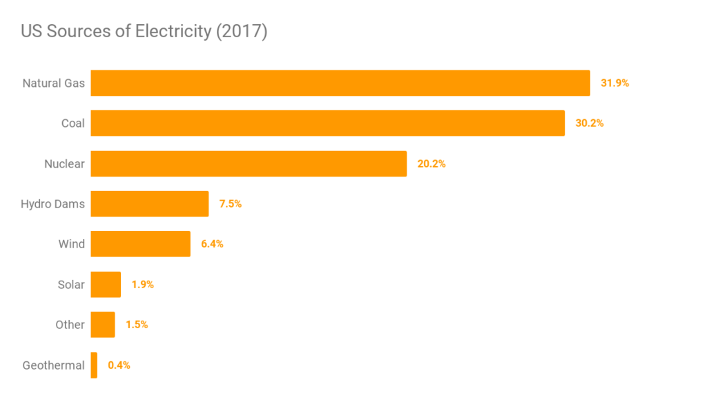 US Sources of Electricity