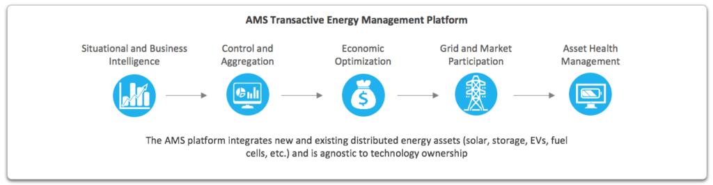 Advanced Microgrid Solutions' Transactive Energy Management Platform