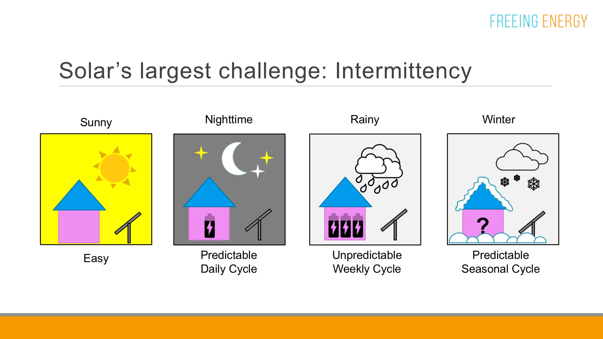 How solar panels fare in different weather conditions