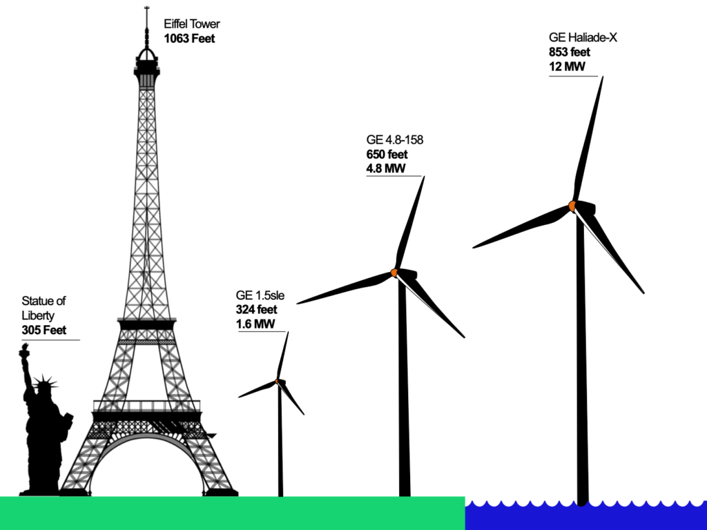 Height of different wind turbines compared to the Eiffel Tower and the Statue of Liberty