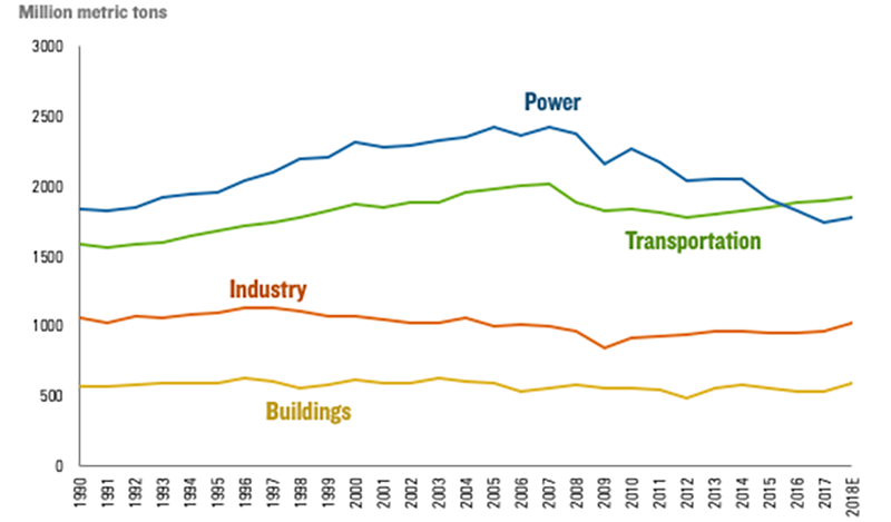 A graph showing the CO2 output of several sources since 1990
