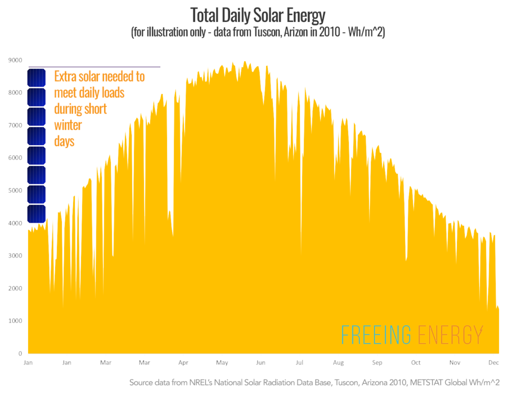 Example of total solar energy and the benefit of increasing solar panel count to compensate for short winter days