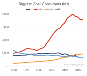 China's coal consumption has sky rocketed and now dominates the globe
