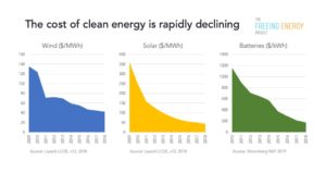 Graph of solar wind and batteries dropping