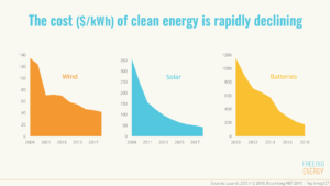graph showing the price of wind, solar, and battery dropping significantly in the past decade