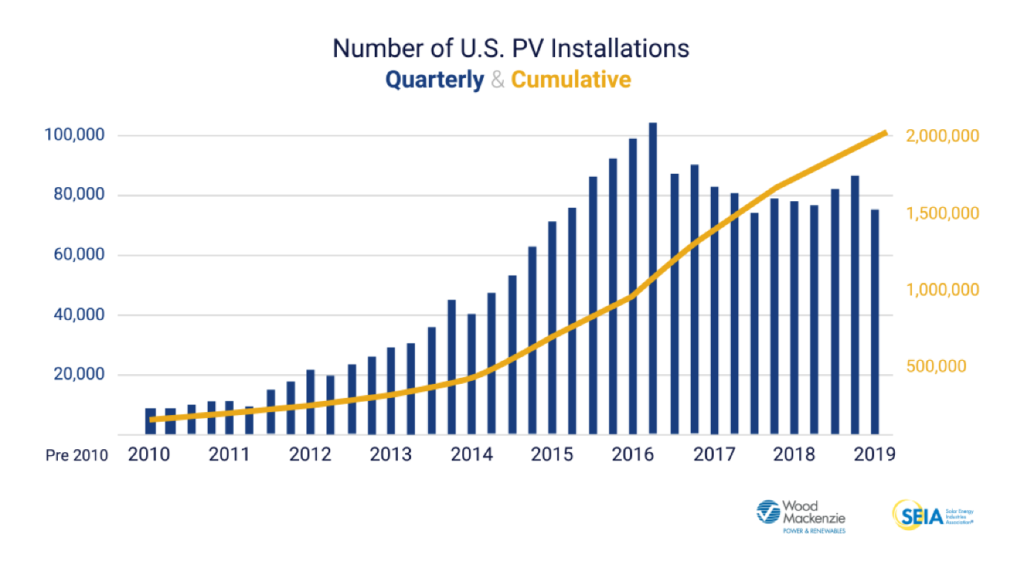 graph from wood mackenzie showing the growth in us solar installations