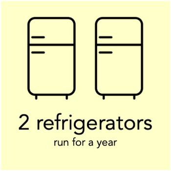 a megawatt hour can run 2 refrigerators for a year