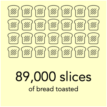a megawatt hour can toast 89,000 slices of bread