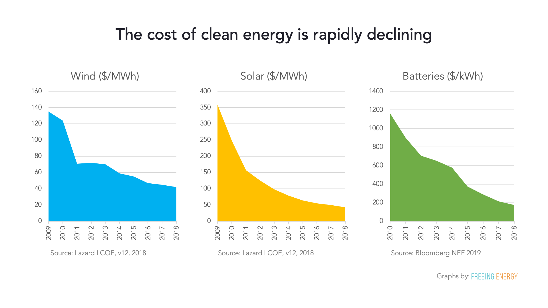 graph - the lowering costs of clean energy - wind, solar and batteries are all showing sharp declines in price
