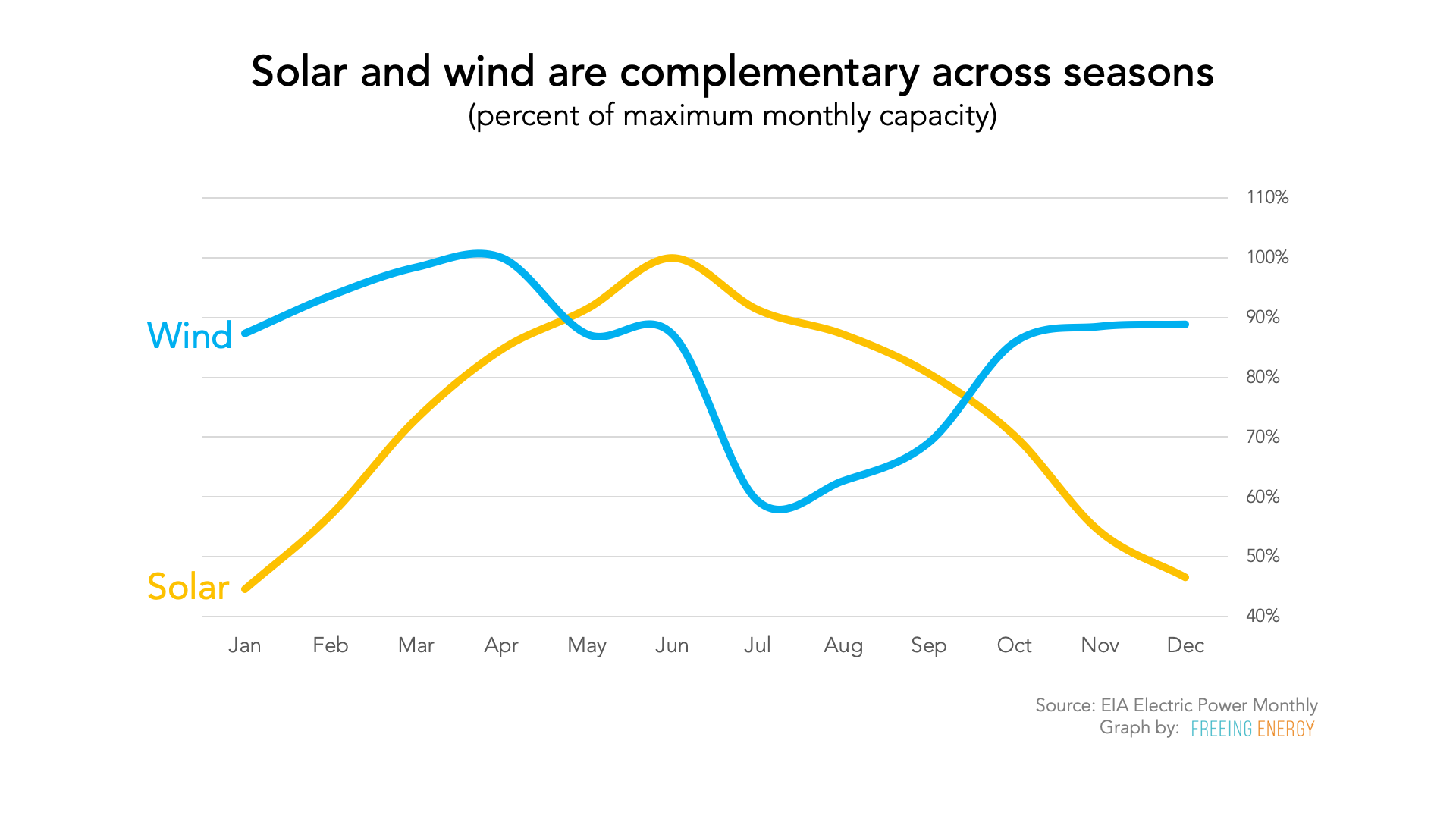 Graph - solar and wind are complementary across seasons