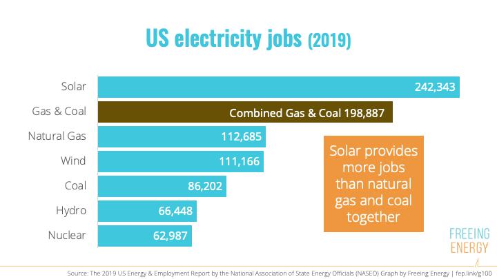 Clean Energy Jobs 2019