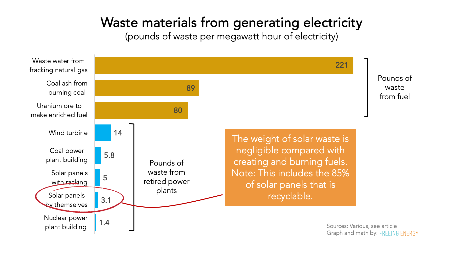 graph comparing the waste from various kinds of electricity generation