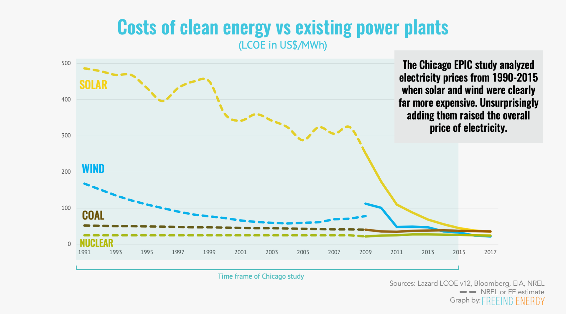 The Chicago EPIC study reviewed electricity prices from 1990-2015 and this graph shows that solar and wind were far more expensive during those years