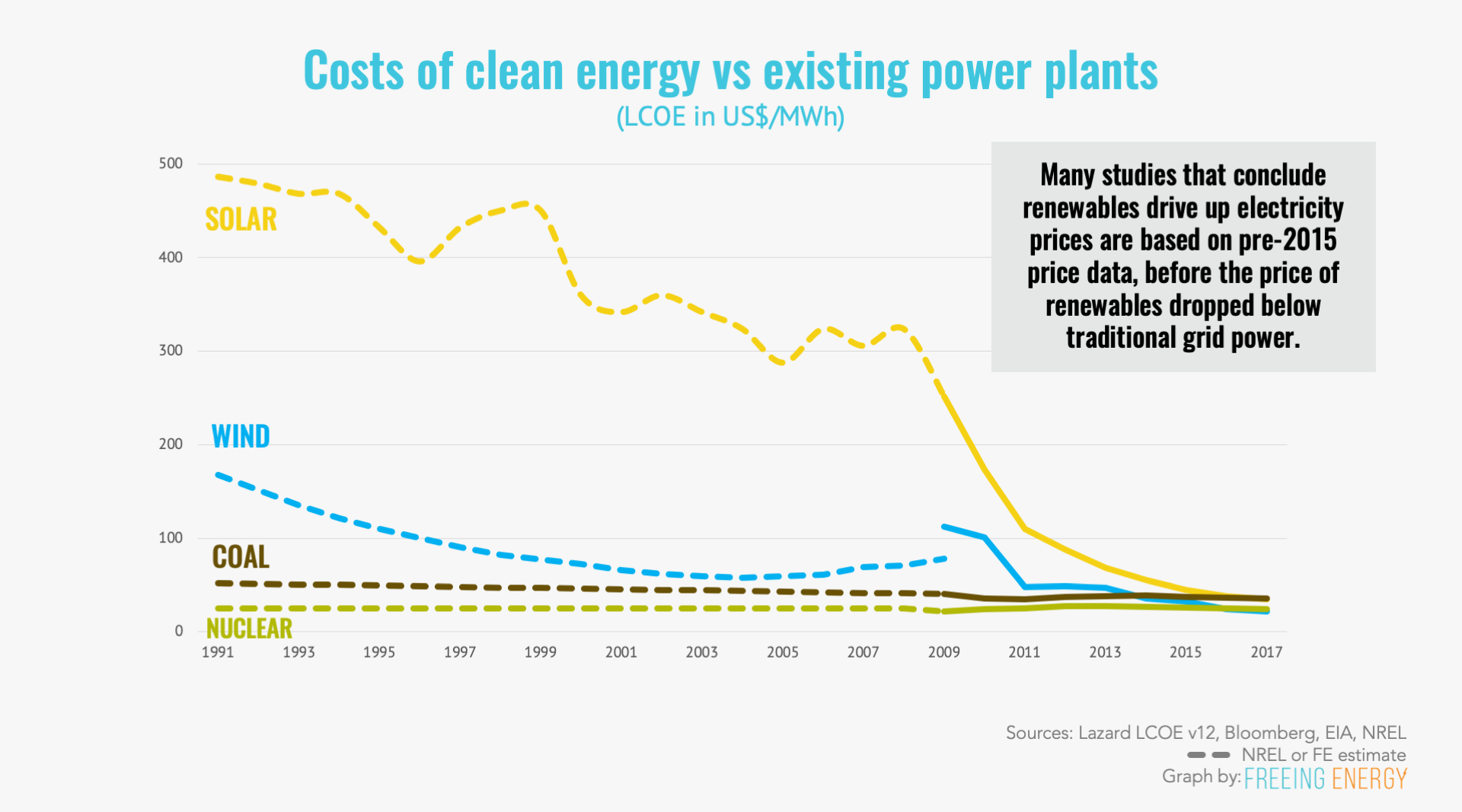 Cost of clean renewable energy vs existing power plants in LCOE ($/MWh)