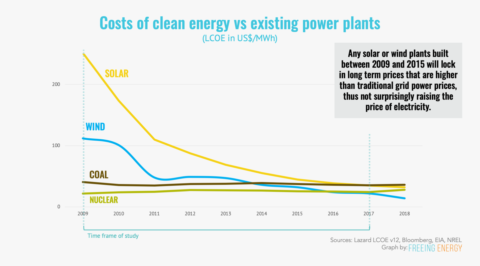 During most of the 2009-2017 years of the study, solar and wind were far more expensive that traditional grid power