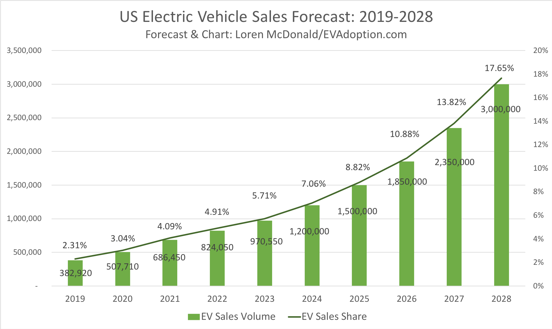 EV Adoption Forecast of electric vehicle sales, reaching 3 million new EV cars by 2028