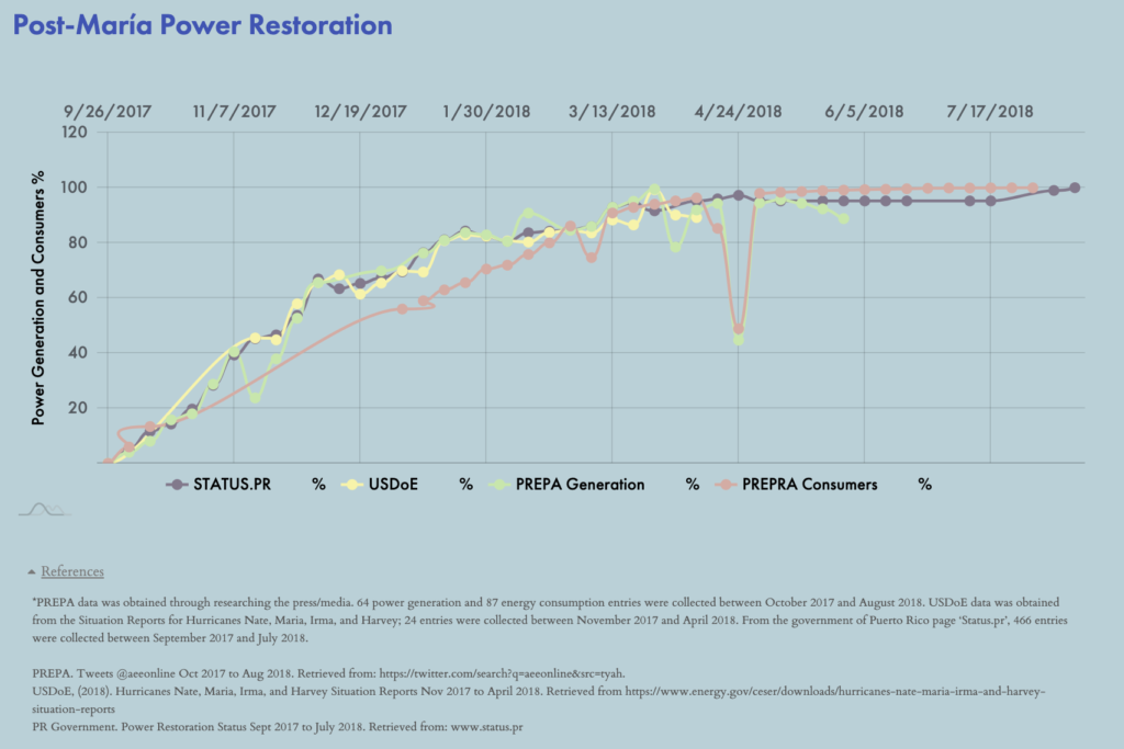 A graph showing the year-long restoration of Puerto Rico's electricity system