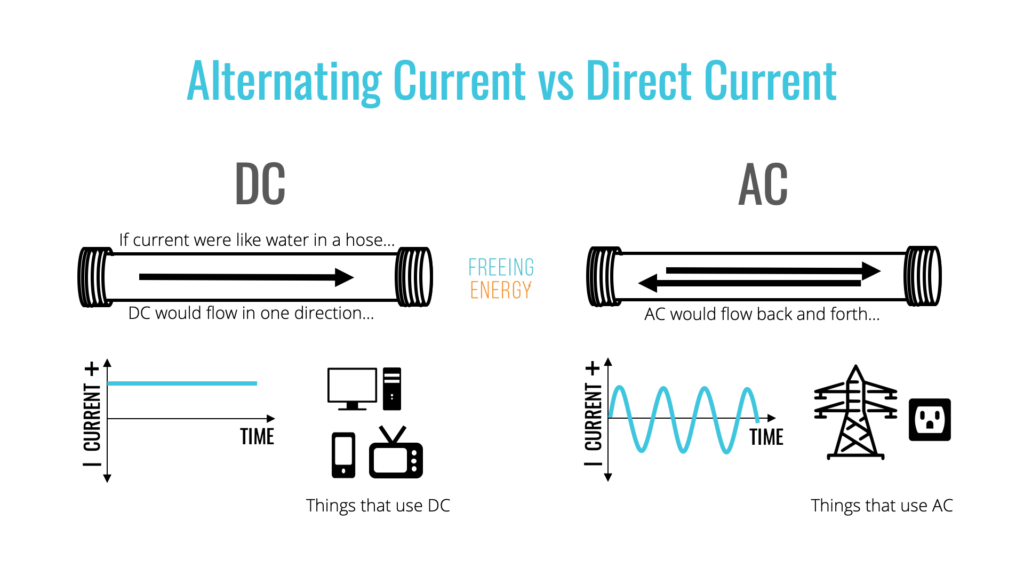 an image showing alternative current AC compared to direct current DC using a water hose as an analogy