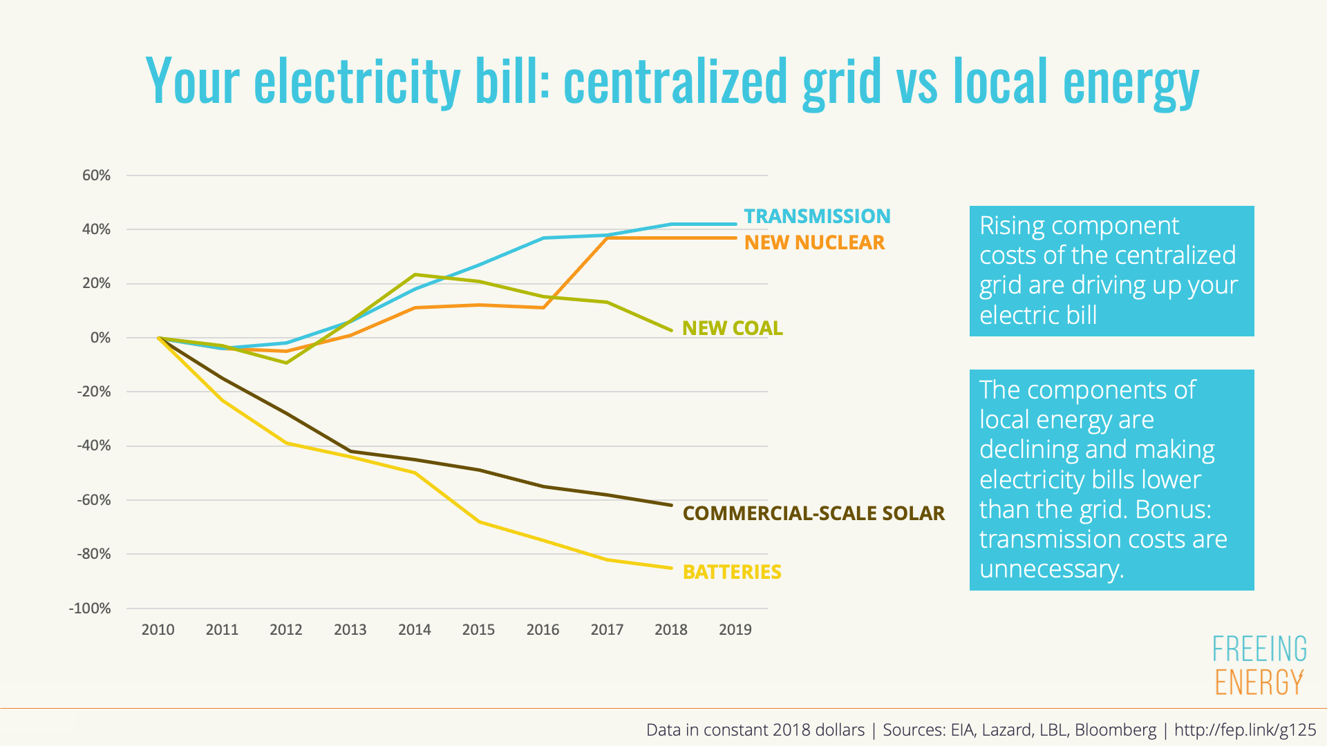 graph showing how commercial solar and batteries cost less than the grid, and the gap is widening