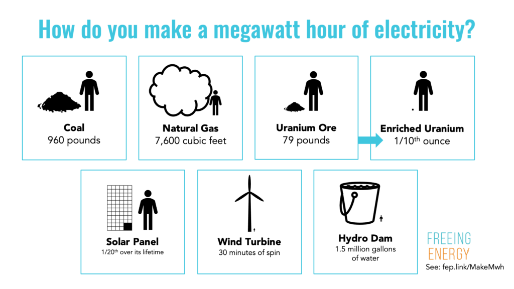 How do you make a megawatt-hour with coal natural gas enriched uranium ore nuclear solar panel wind turbine hydro dam