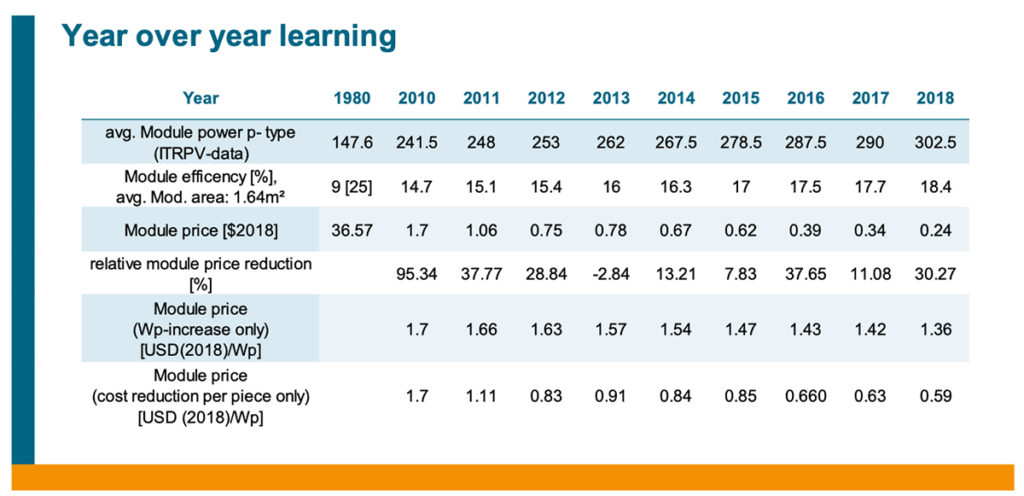 ITRPV table showing the cost decline of solar over 40 years