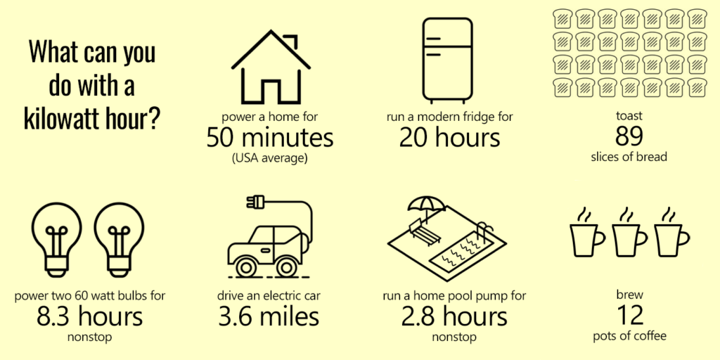 A list of things you can do with a kilowatt hour