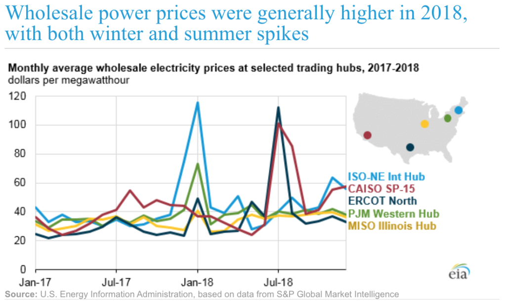 daily changes in the prices utilities pay for electricity
