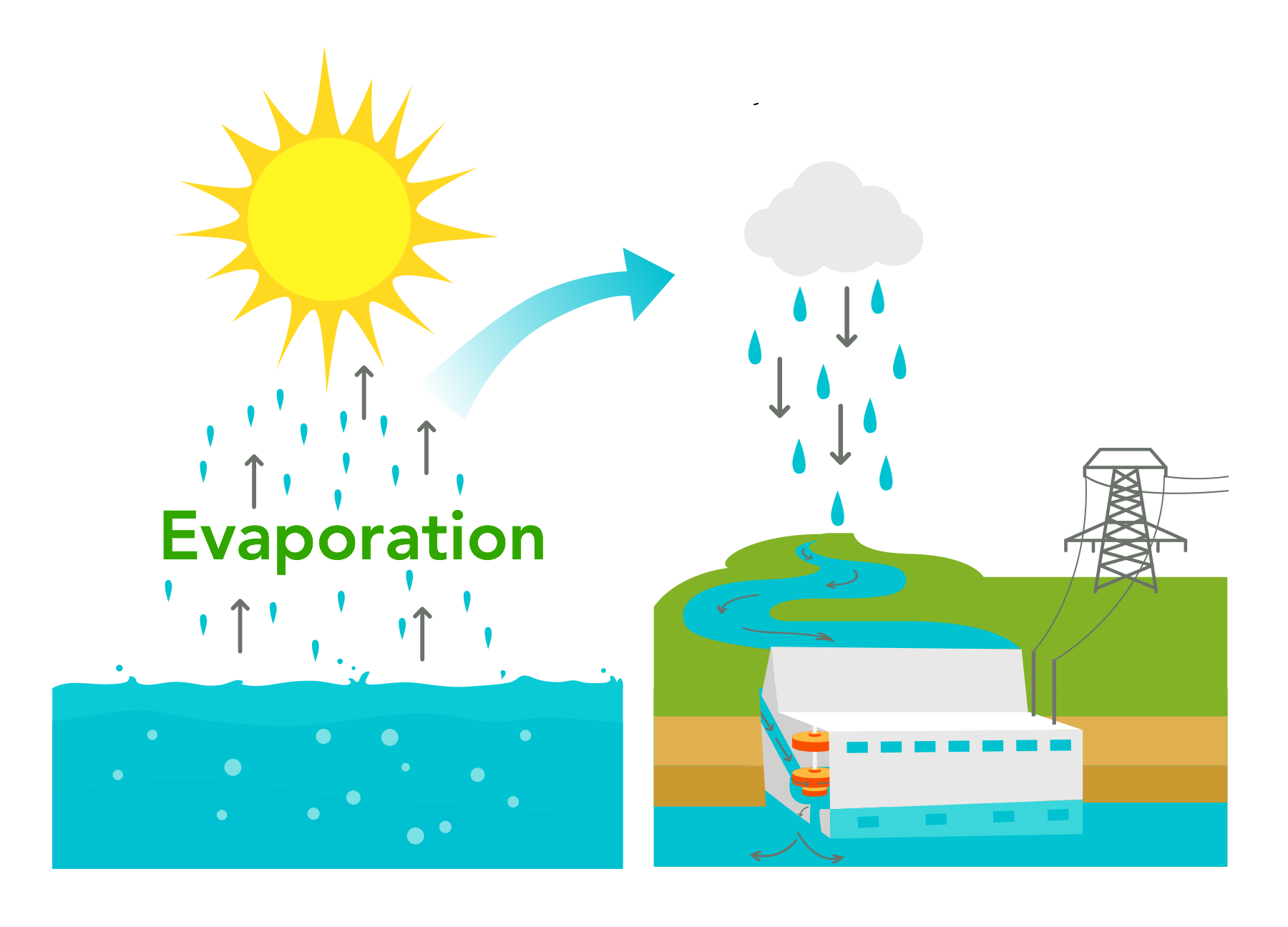 solar sunlight evaporates water river dam hydropower hydroelectric