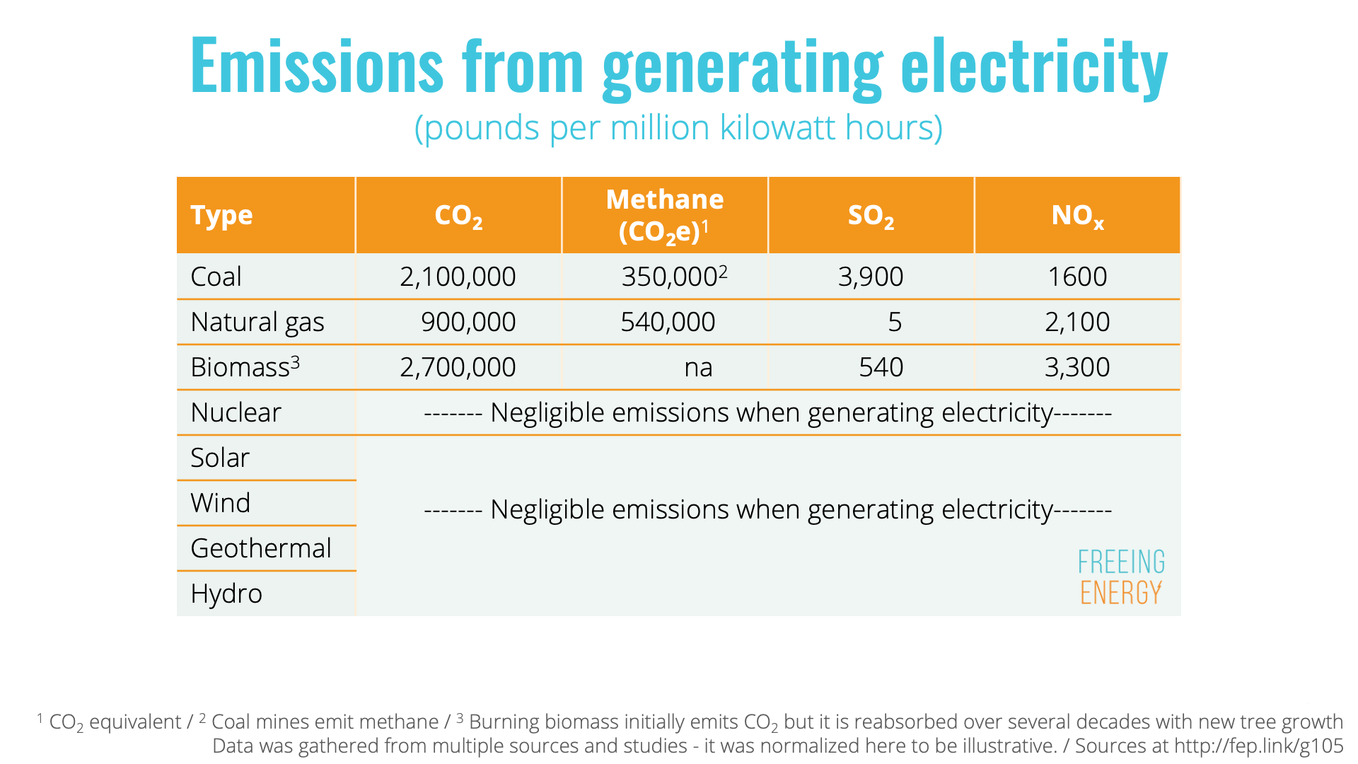 Emissions from Generating Electricity