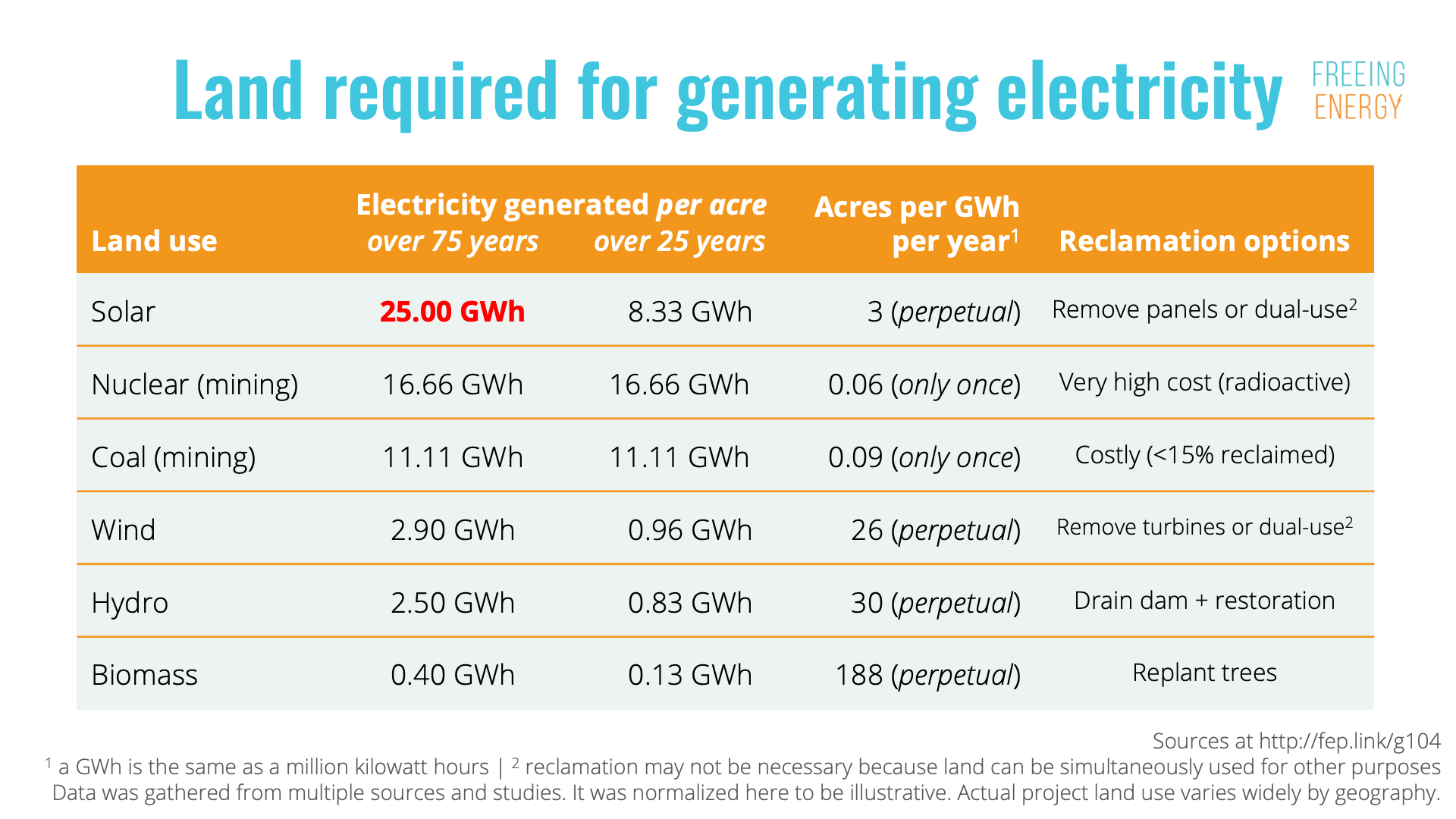Land Required for Generating Electricity