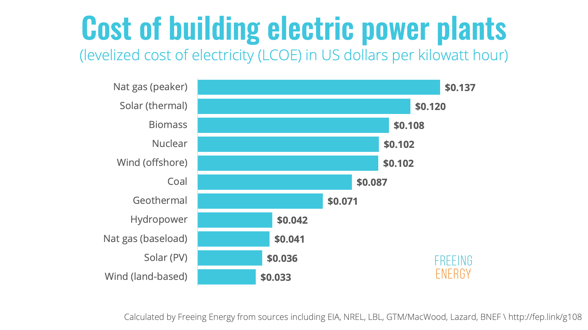 Cost of Building Electric Power Plants