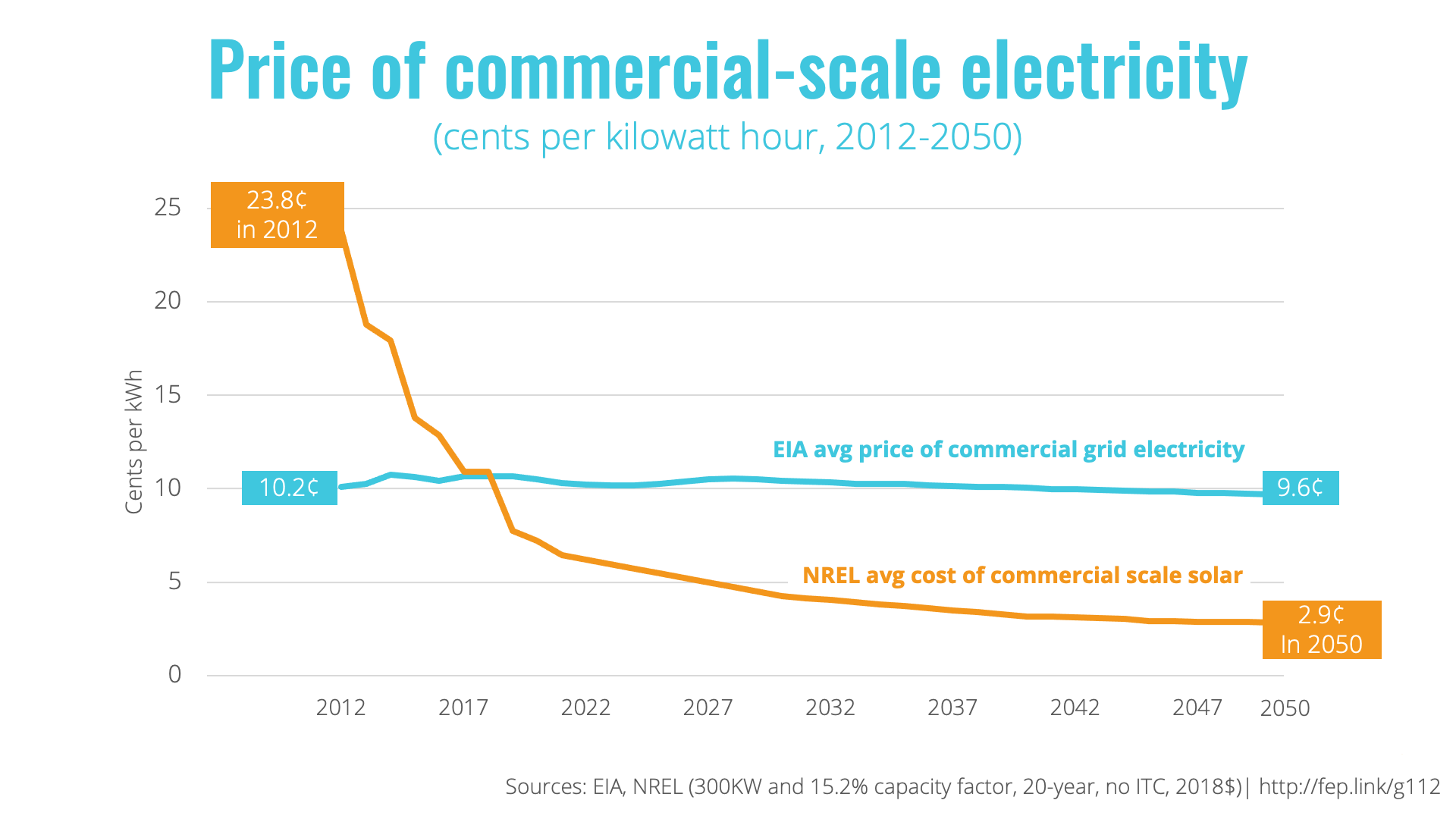 A graph showing how commercial scale solar has become less expensive the grid electricity