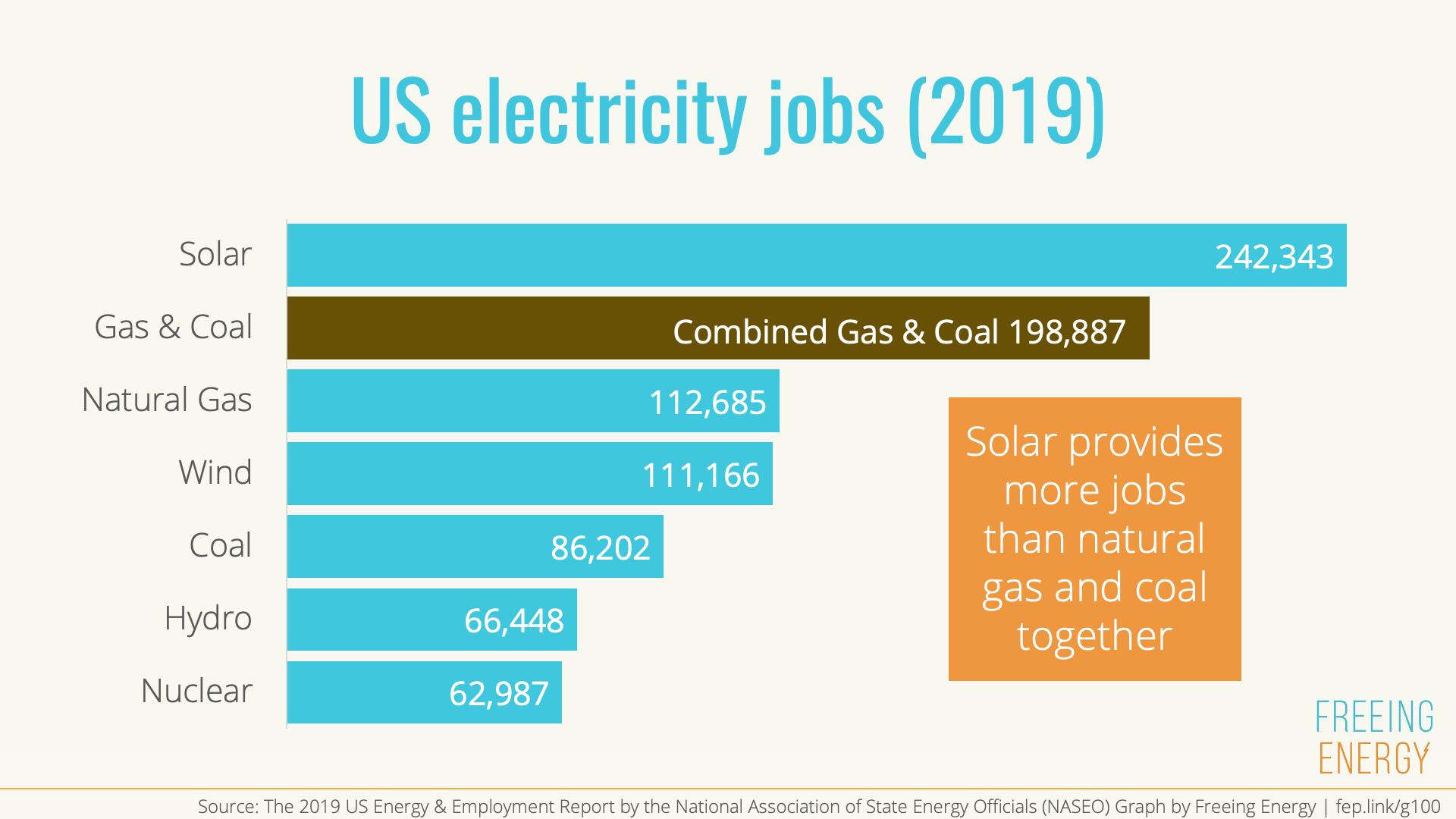 Graph showing US electricity jobs in 2019