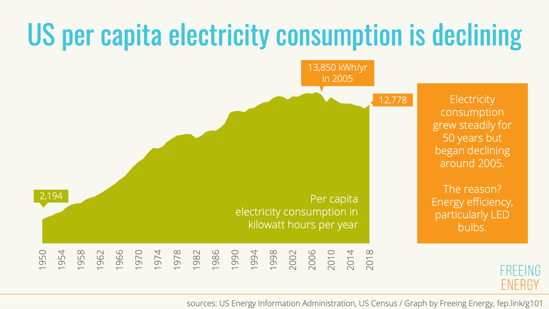 Graph showing US per capita electricity consumption shrinking
