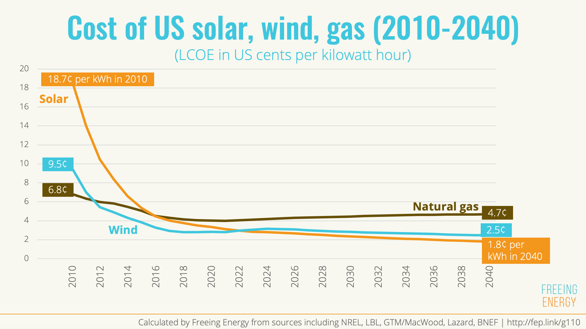 Solar, wind, and gas are forecasted to drop dramatically in price