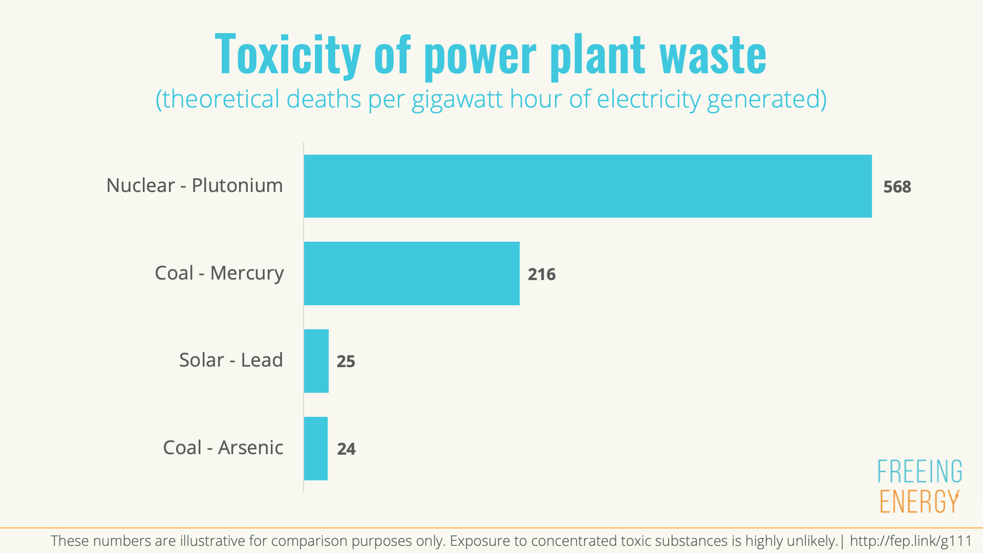 Solar emits far less toxic waste than nuclear and coal