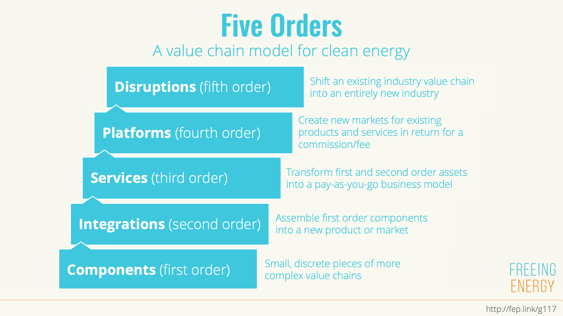 There are 5 orders to the value chain model for clean energy