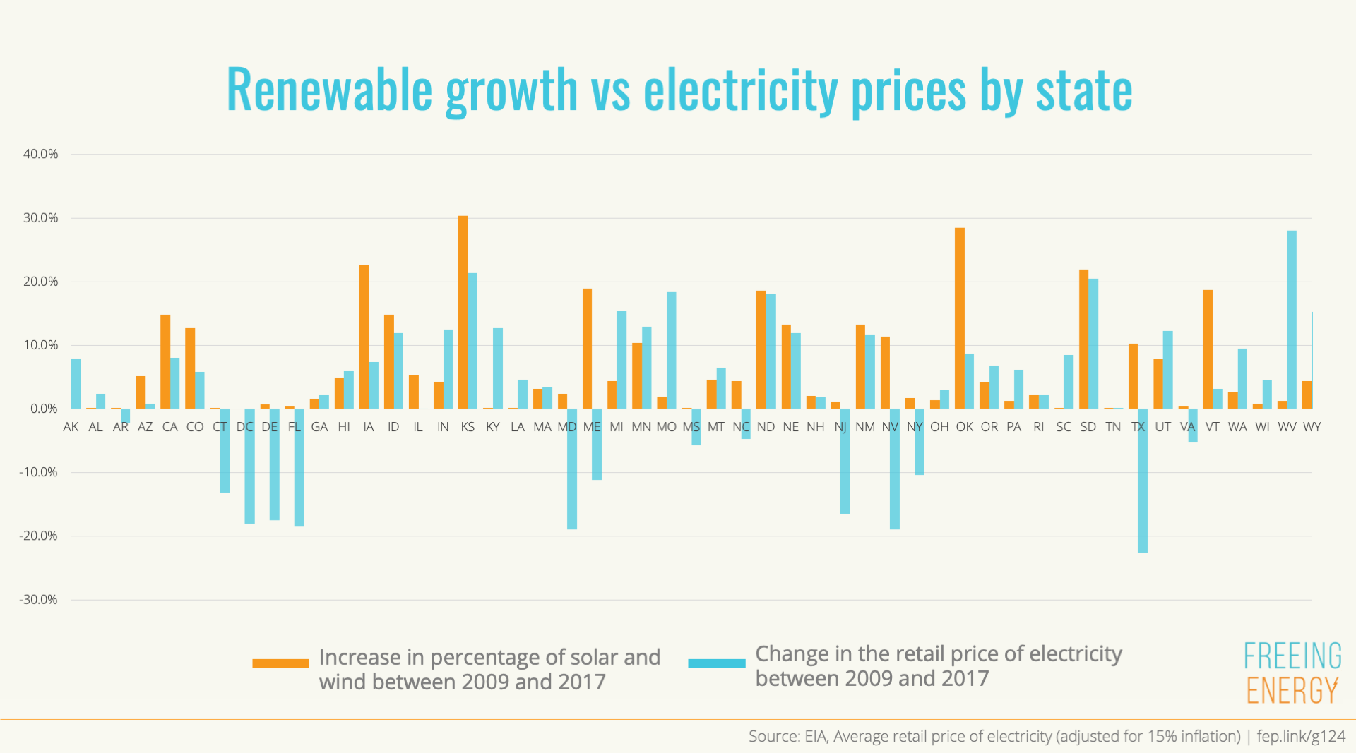 no discernable trend between renewable energy growth and state electricity prices