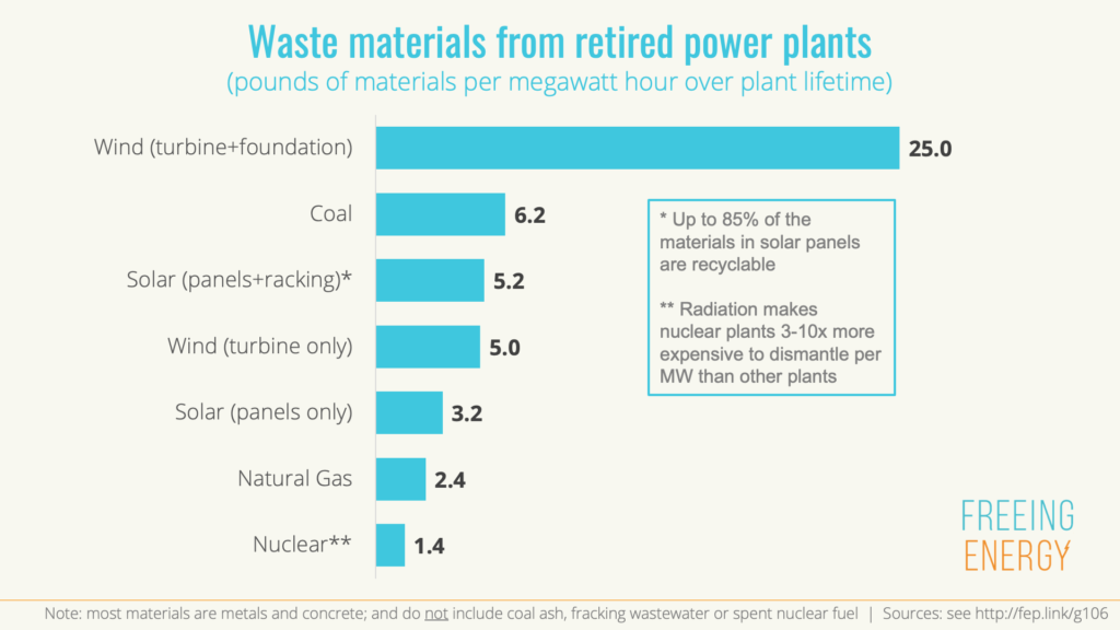 Construction waste from retired decommissioned power plants solar coal nuclear