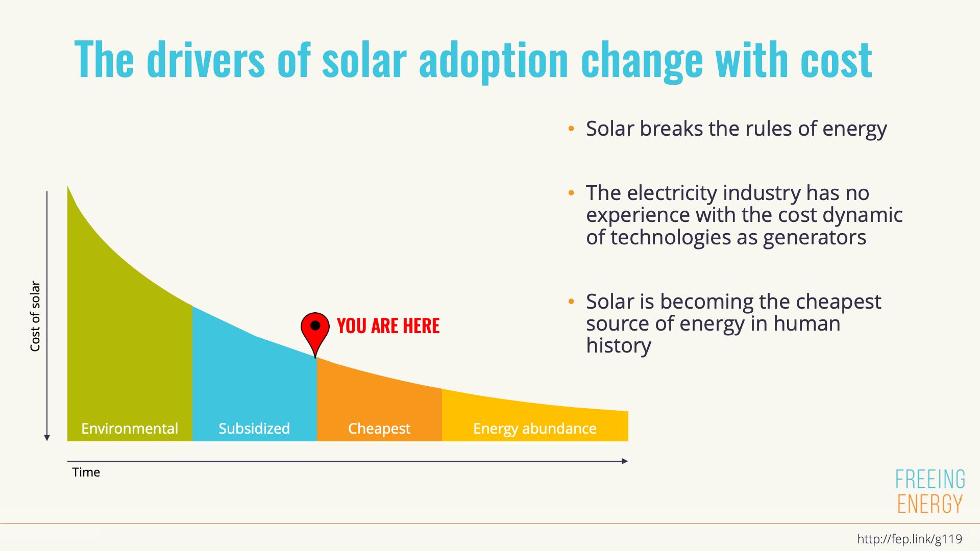 The drivers of solar adoption are changing with the costs
