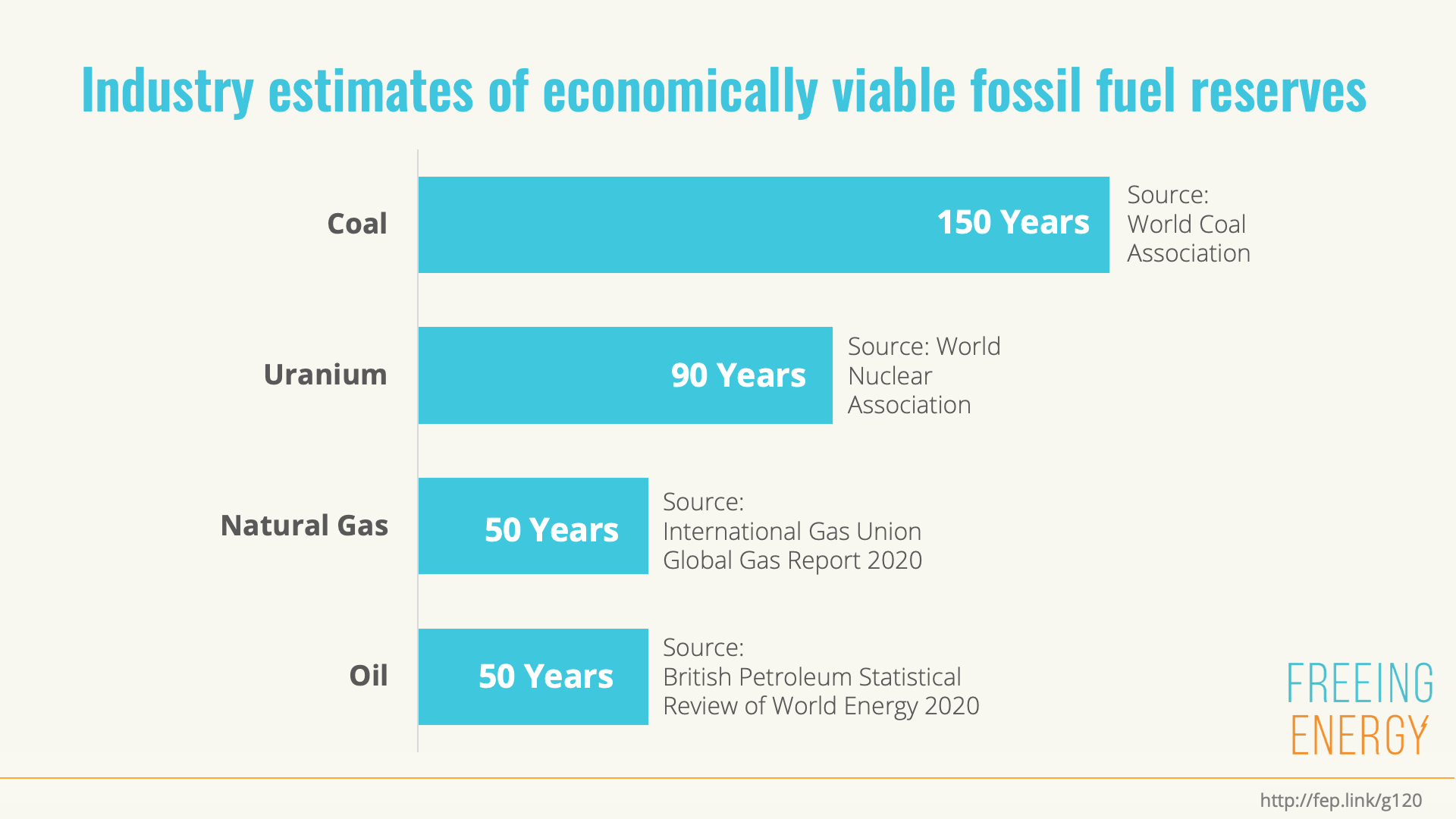 Fossil Fuel Reserves will not last more than 150 years