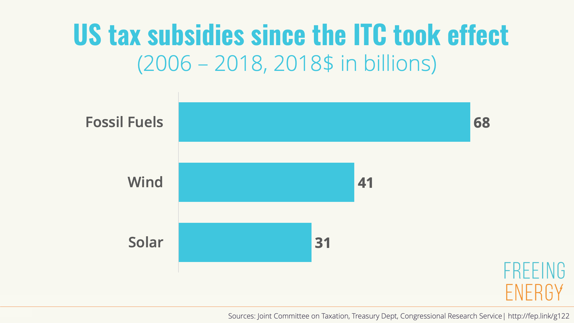 fossil fuels have gotten more tax subsidies than solar and wind since the ITC