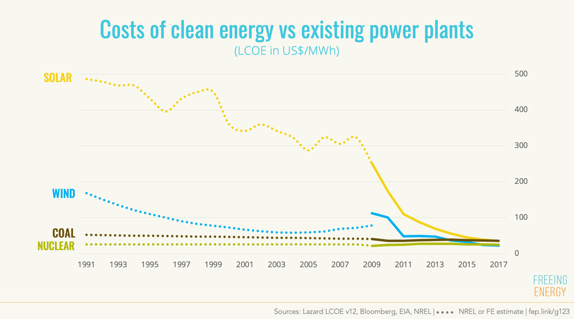 clean energy now costs less than pre-existing power plants
