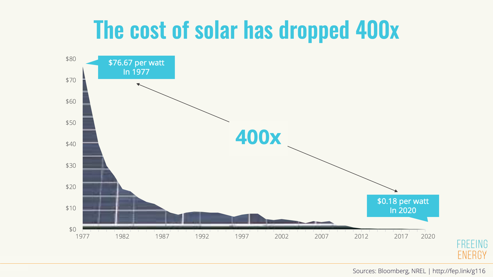The cost of solar has dropped over 400 times since 1977