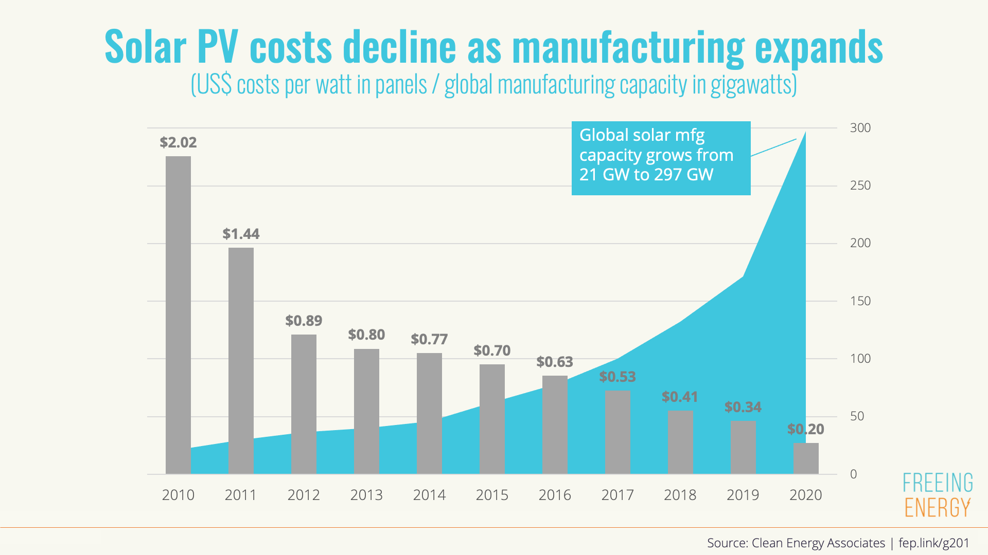 Solar PV costs decline as manufacturing expands