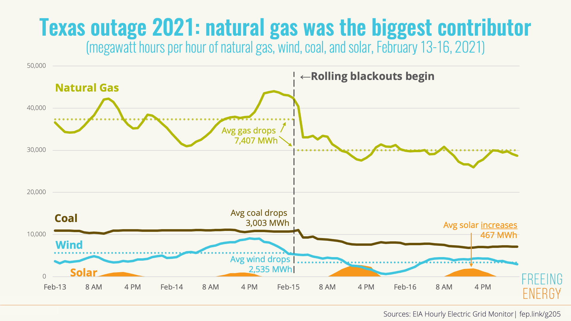 natural gas was the main culprit in the Texas black out